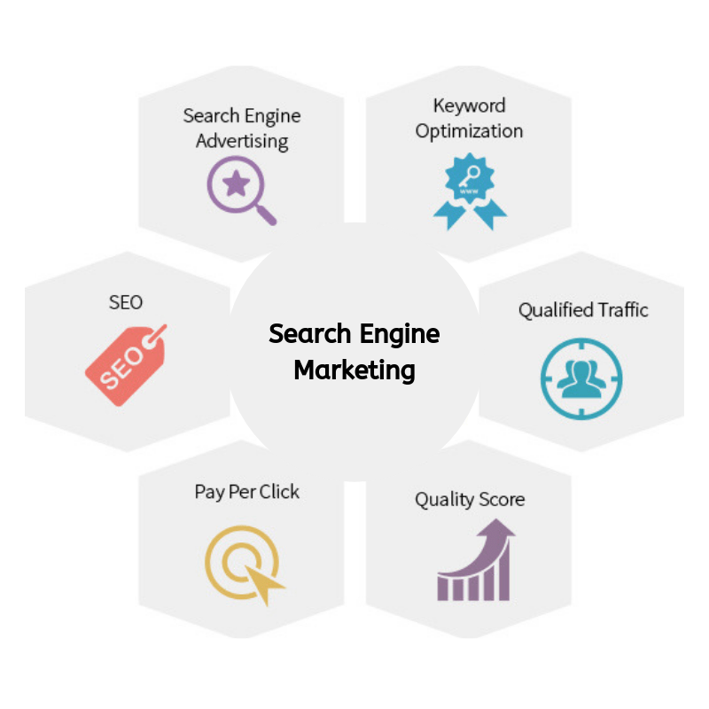 PPC Marketing-Synbus Inc